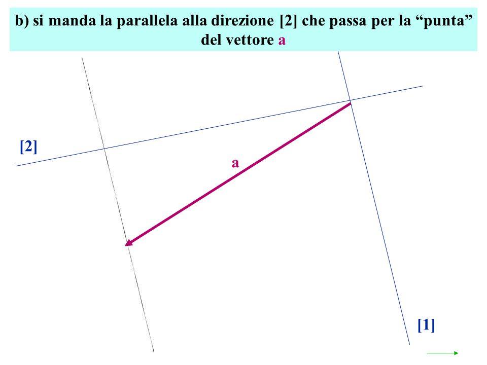 b) si manda la parallela alla direzione [2] che passa per la punta